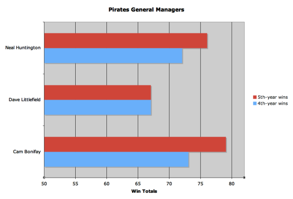 Charting the Pirates general managers in their 4th and 5th years on the job