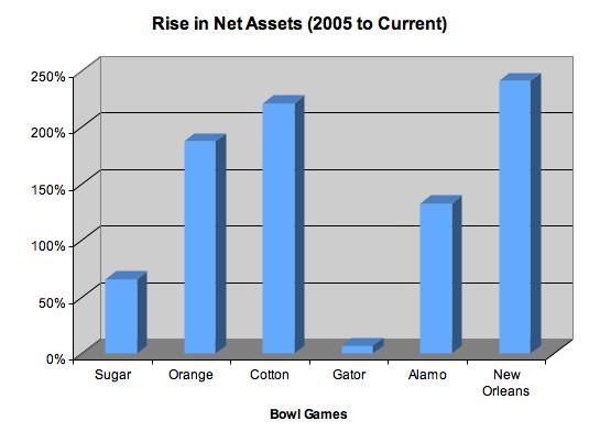 Bowl Game Net Asset Change