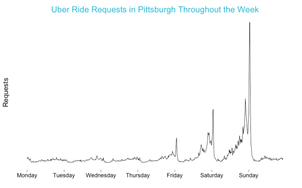 Uber Pittsburgh Requests