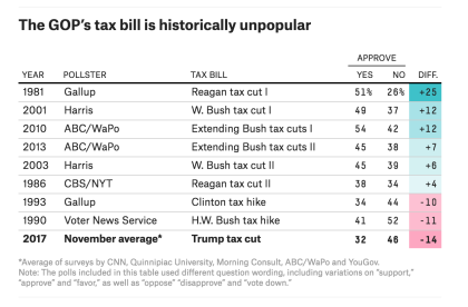 Unpopular Tax Bill